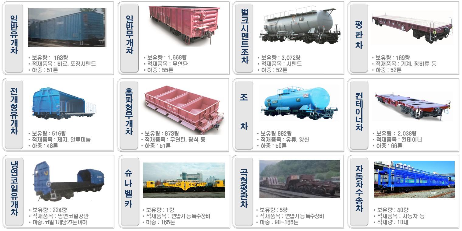 화물수송 차량 종류에 대한 정보입니다. 일반유개차, 일반무개차, 벌크시멘트조차, 평판차, 전개형유개차, 홉파형무개차, 조차, 컨테이너차, 냉연코일유개차, 슈나벨카, 곡형평판차, 자동차수송차